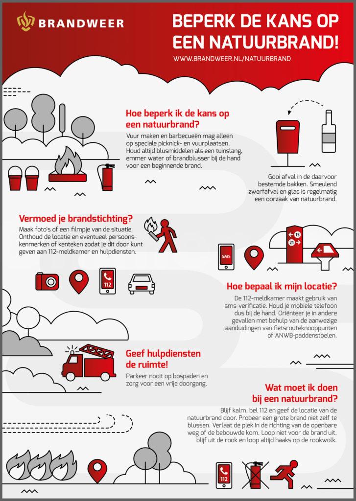Tips om een natuurbrand te voorkomen. Foto: Brandweer